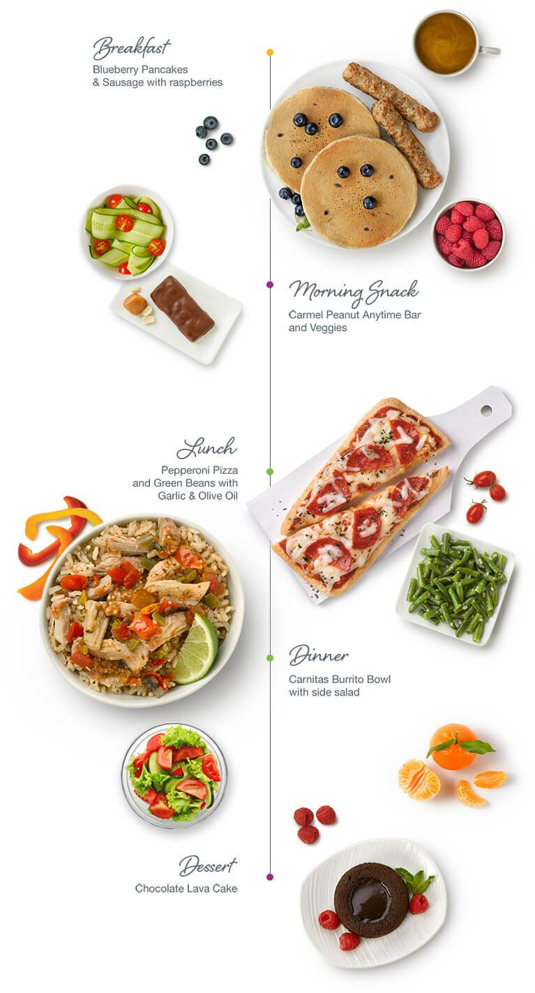 Food Infographic: Breakfast, Morning Snack, Lunch, Dinner, Dessert