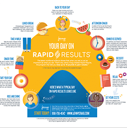 Jenny Craig Infographic: Your Day On Rapid Results