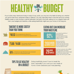 Jenny Craig Infographic: How To Eat Healthy On A Budget