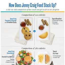 Jenny Craig Infographic: How Does Jenny Craig Food Stack Up