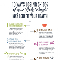 Jenny Craig Infographic: 10 Ways Losing 5-10 Percent of Your Body Weight May Benefit Your Health